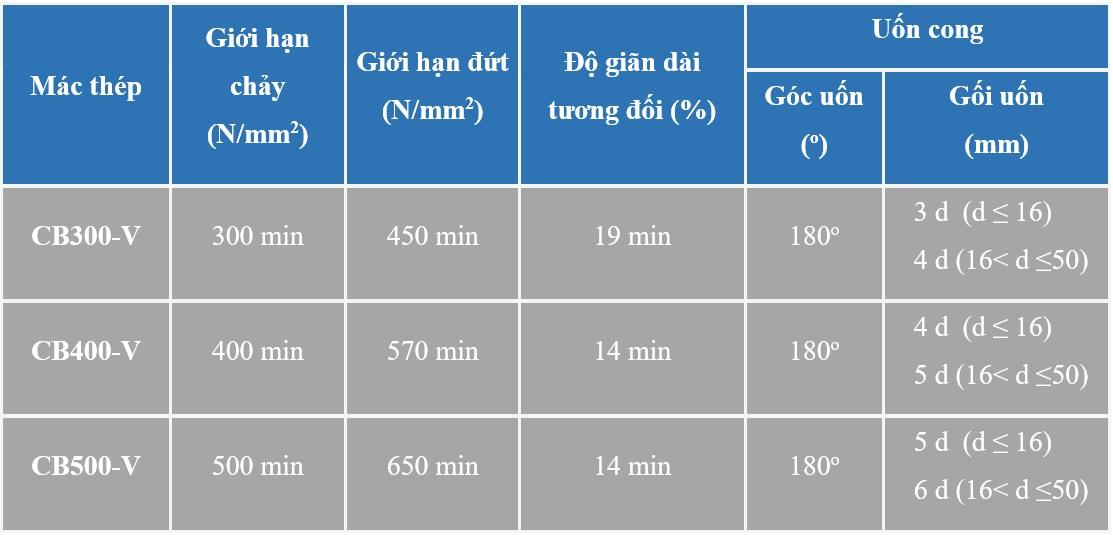 cách nhận biết thép pomina 5